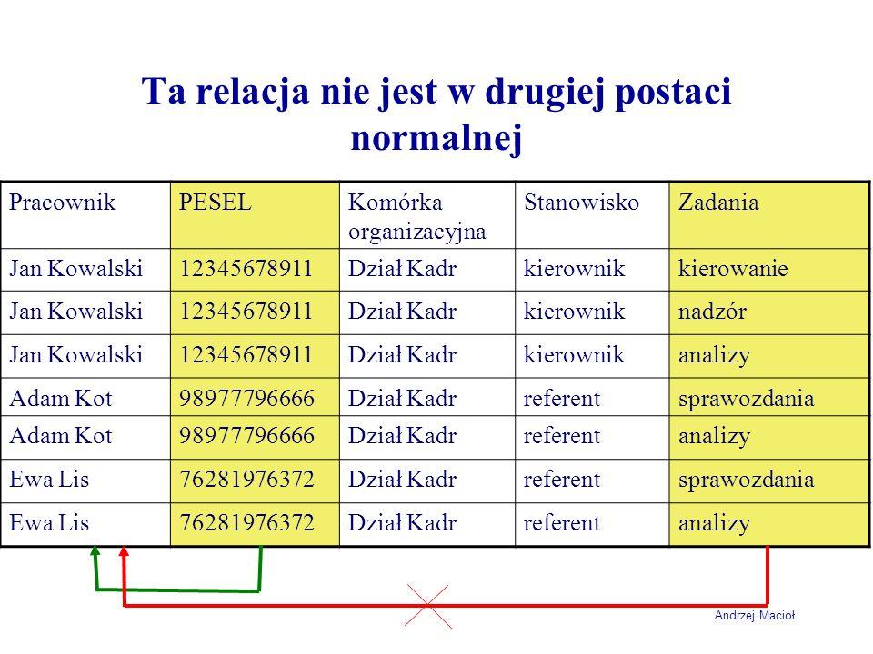 Andrzej Macioł Ta relacja nie jest w drugiej postaci normalnej PracownikPESELKomórka organizacyjna StanowiskoZadania Jan Kowalski12345678911Dział Kadr