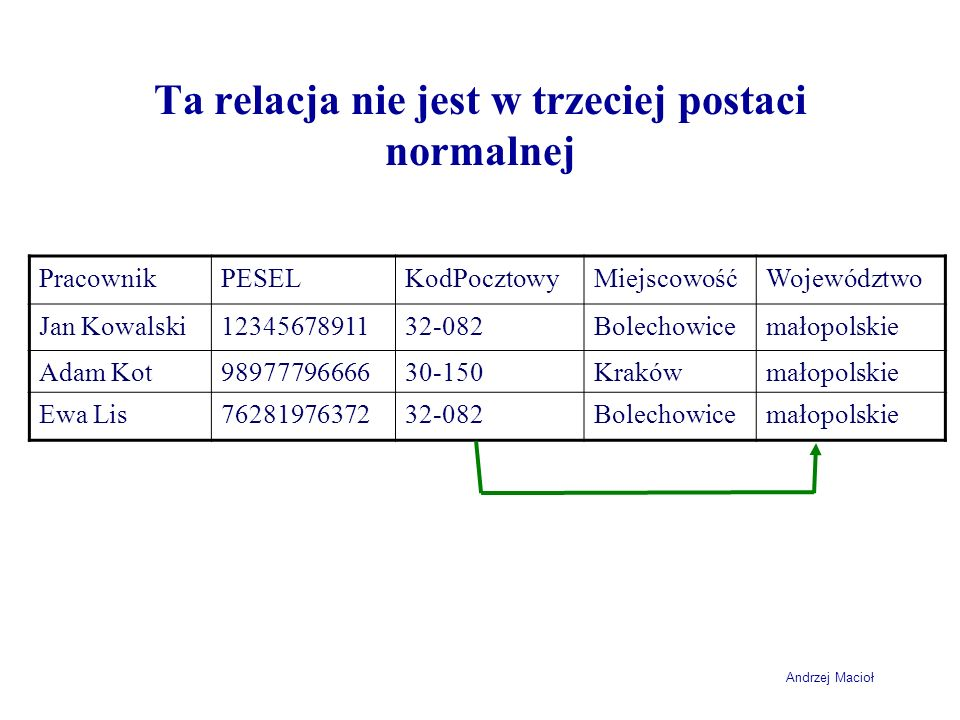Andrzej Macioł Ta relacja nie jest w trzeciej postaci normalnej PracownikPESELKodPocztowyMiejscowośćWojewództwo Jan Kowalski1234567891132-082Bolechowi