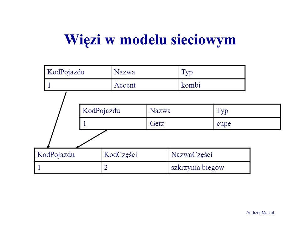 Andrzej Macioł Więzi w modelu sieciowym KodPojazduNazwaTyp 1Accentkombi KodPojazduNazwaTyp 1Getzcupe KodPojazduKodCzęściNazwaCzęści 12szkrzynia biegów