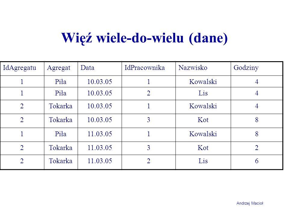 Andrzej Macioł Więź wiele-do-wielu (dane) IdAgregatuAgregatDataIdPracownikaNazwiskoGodziny 1Piła10.03.051Kowalski4 1Piła10.03.052Lis4 2Tokarka10.03.05