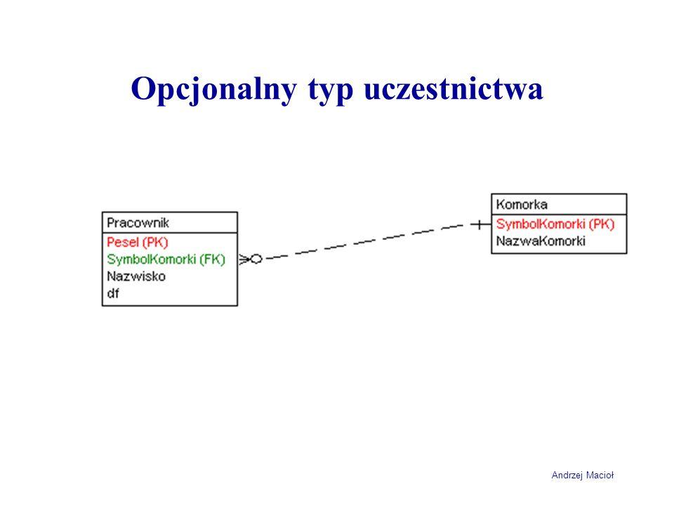 Andrzej Macioł Opcjonalny typ uczestnictwa