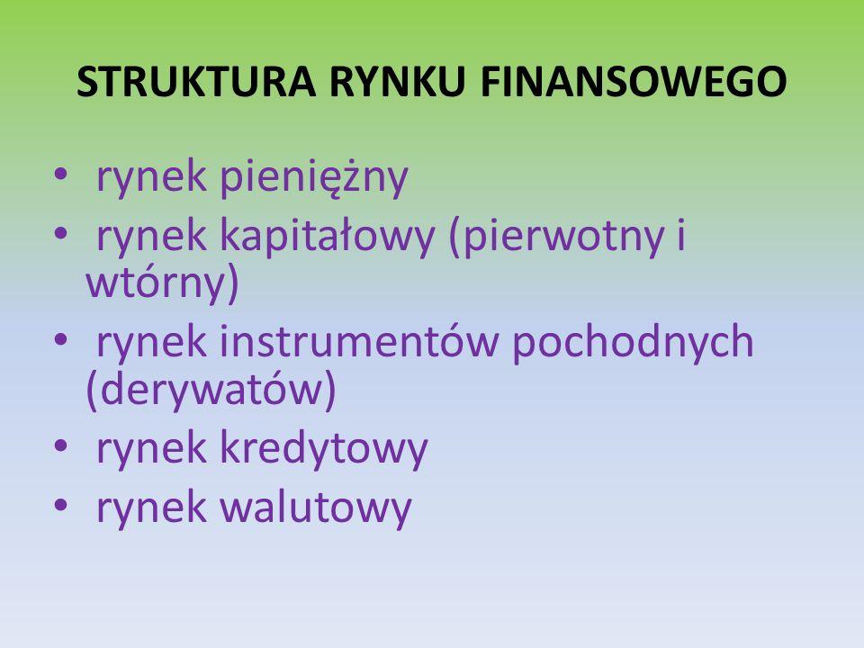STRUKTURA RYNKU FINANSOWEGO rynek pieniężny rynek kapitałowy (pierwotny i wtórny) rynek instrumentów pochodnych (derywatów) rynek kredytowy rynek walu