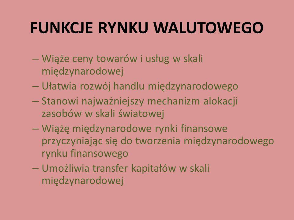 FUNKCJE RYNKU WALUTOWEGO – Wiąże ceny towarów i usług w skali międzynarodowej – Ułatwia rozwój handlu międzynarodowego – Stanowi najważniejszy mechani