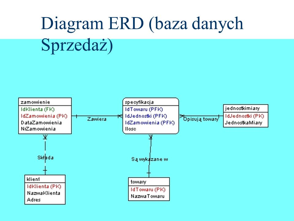Diagram ERD (baza danych Sprzedaż)