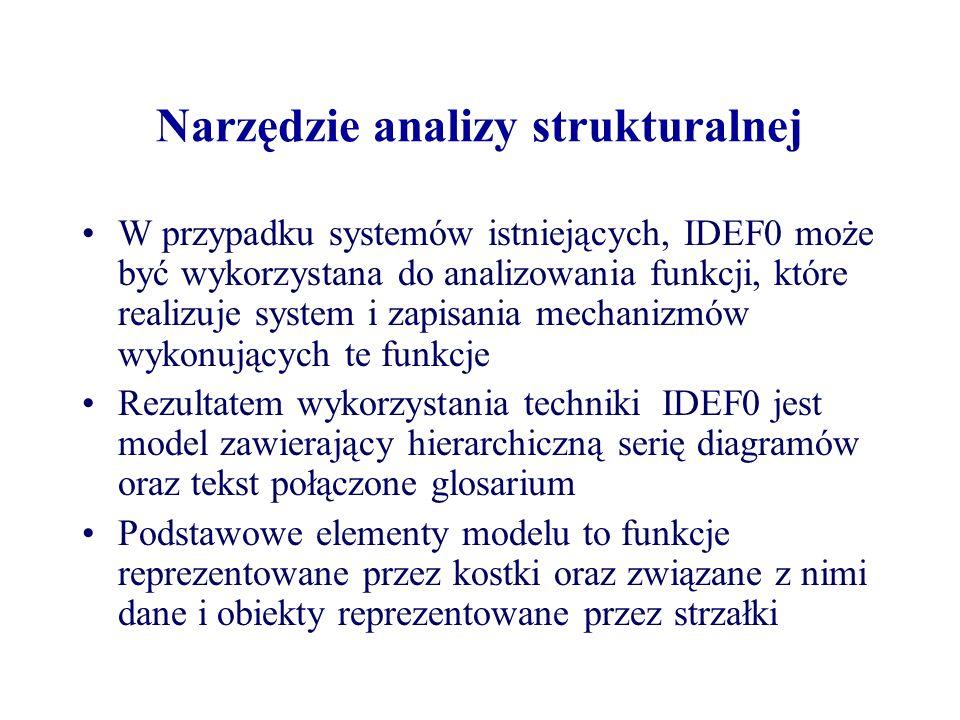 Narzędzie analizy strukturalnej W przypadku systemów istniejących, IDEF0 może być wykorzystana do analizowania funkcji, które realizuje system i zapis