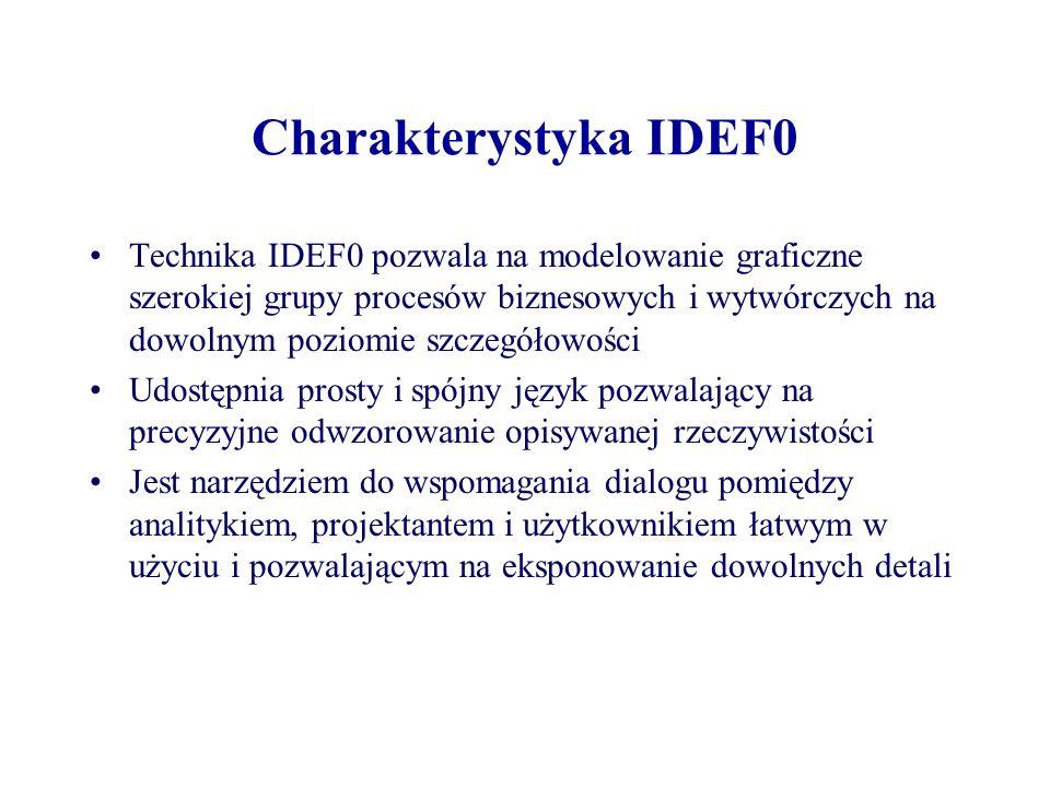 Charakterystyka IDEF0 Technika IDEF0 pozwala na modelowanie graficzne szerokiej grupy procesów biznesowych i wytwórczych na dowolnym poziomie szczegół