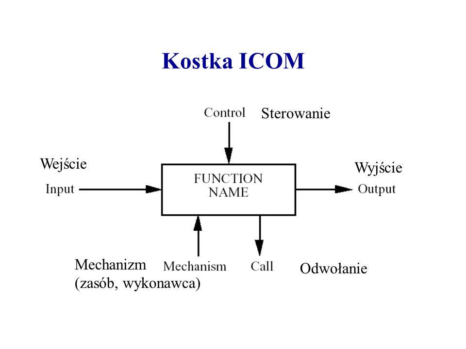 Kostka ICOM Wejście Sterowanie Wyjście Mechanizm (zasób, wykonawca) Odwołanie