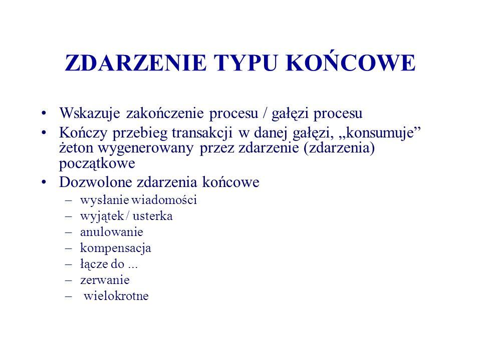 ZDARZENIE TYPU KOŃCOWE Wskazuje zakończenie procesu / gałęzi procesu Kończy przebieg transakcji w danej gałęzi, konsumuje żeton wygenerowany przez zda
