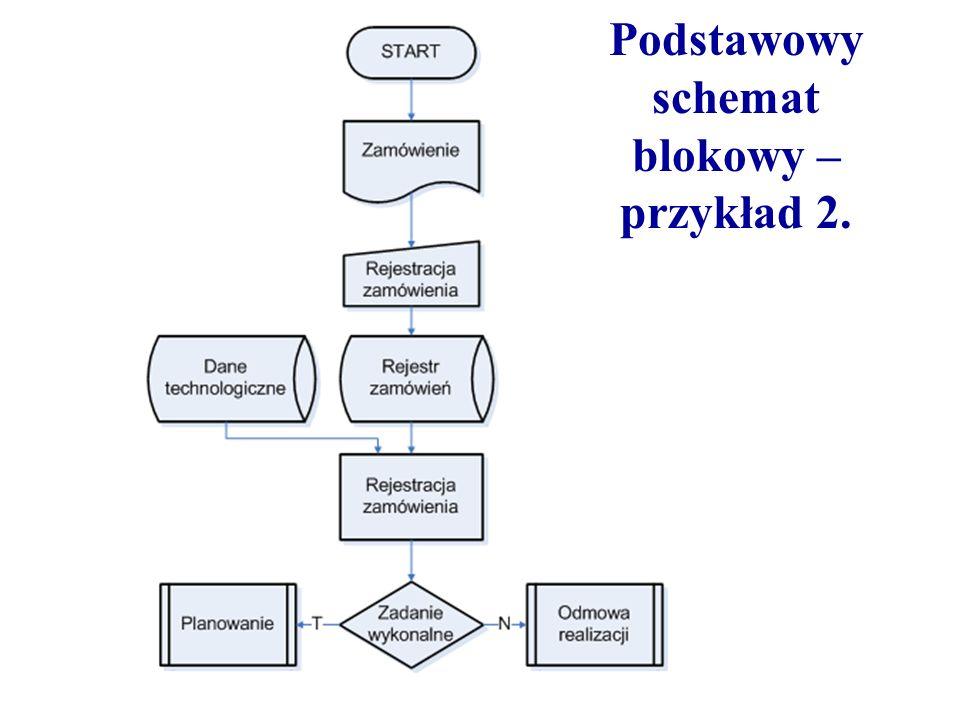 Podstawowy schemat blokowy – przykład 2.