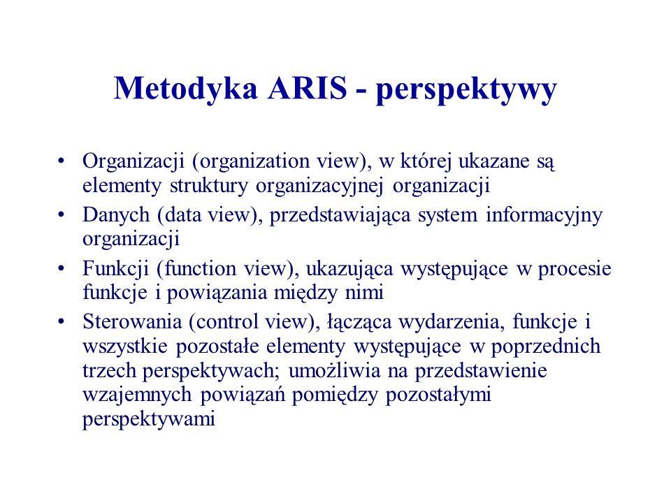 Metodyka ARIS - perspektywy Organizacji (organization view), w której ukazane są elementy struktury organizacyjnej organizacji Danych (data view), prz