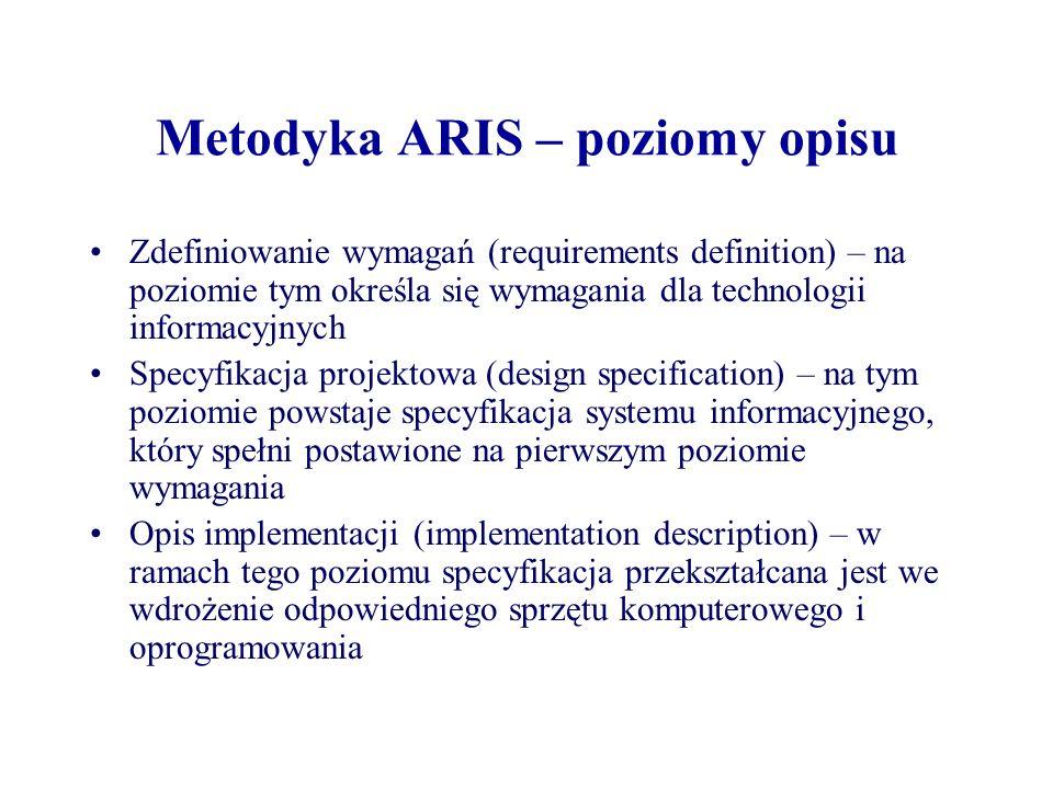 Metodyka ARIS – poziomy opisu Zdefiniowanie wymagań (requirements definition) – na poziomie tym określa się wymagania dla technologii informacyjnych S