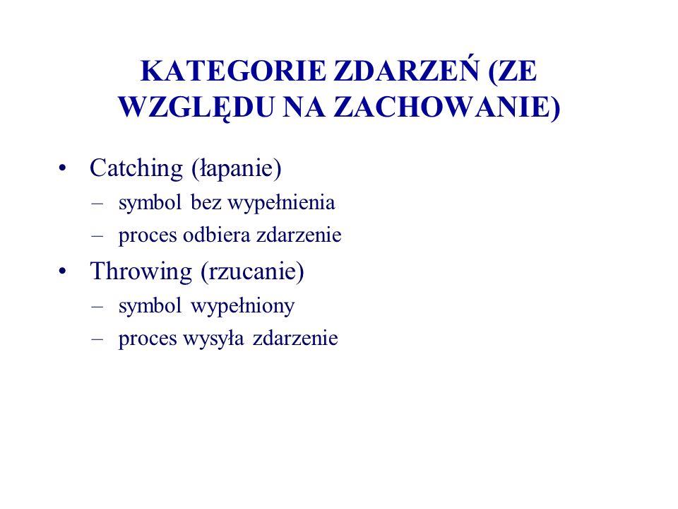 KATEGORIE ZDARZEŃ (ZE WZGLĘDU NA ZACHOWANIE) Catching (łapanie) – symbol bez wypełnienia – proces odbiera zdarzenie Throwing (rzucanie) – symbol wypeł