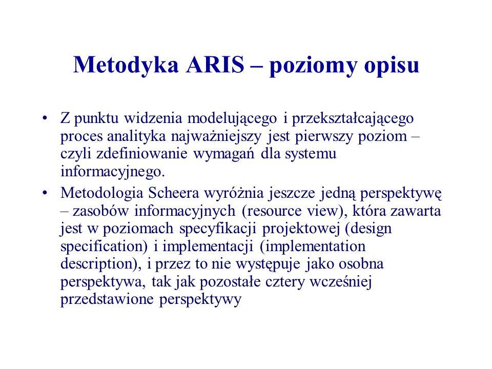 Metodyka ARIS – poziomy opisu Z punktu widzenia modelującego i przekształcającego proces analityka najważniejszy jest pierwszy poziom – czyli zdefinio