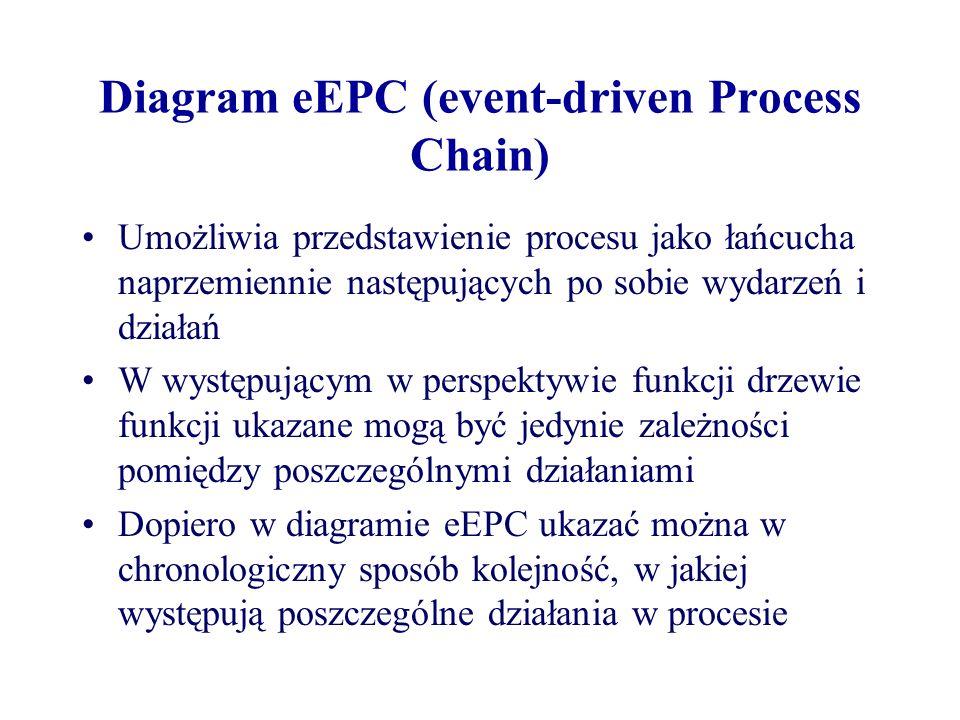 Diagram eEPC (event-driven Process Chain) Umożliwia przedstawienie procesu jako łańcucha naprzemiennie następujących po sobie wydarzeń i działań W wys