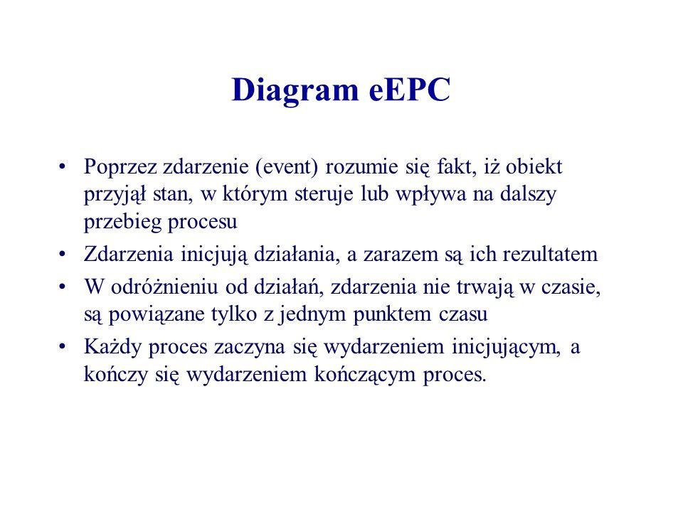Diagram eEPC Poprzez zdarzenie (event) rozumie się fakt, iż obiekt przyjął stan, w którym steruje lub wpływa na dalszy przebieg procesu Zdarzenia inic