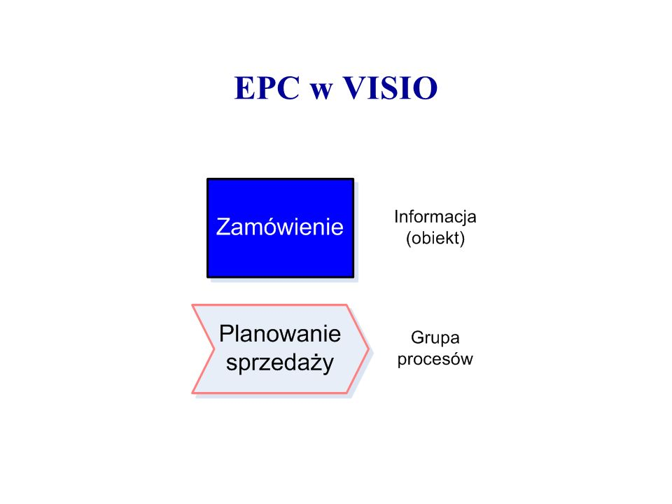 EPC w VISIO