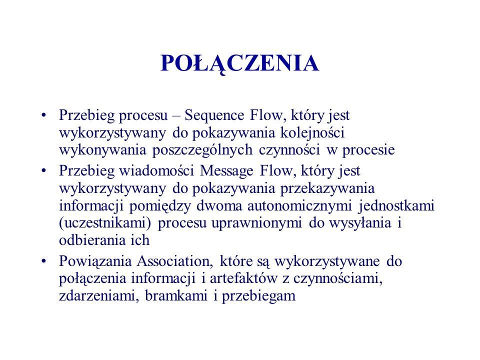 POŁĄCZENIA Przebieg procesu – Sequence Flow, który jest wykorzystywany do pokazywania kolejności wykonywania poszczególnych czynności w procesie Przeb