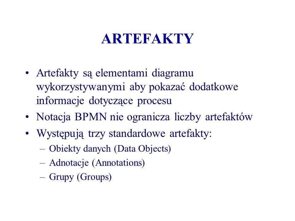 ARTEFAKTY Artefakty są elementami diagramu wykorzystywanymi aby pokazać dodatkowe informacje dotyczące procesu Notacja BPMN nie ogranicza liczby artef