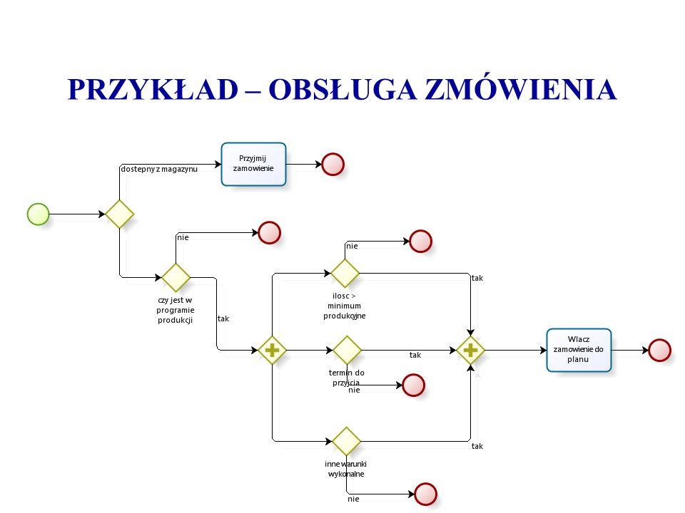 Logika w diagramie eEPC Umieszczenie na diagramie operatora XOR oznacza, że po zakończeniu danego działania występuje wiele wariantów dalszego przebiegu procesu, jednak w danym przebiegu nastąpić może tylko jeden wariant, ponieważ alternatywne możliwości wykluczają się wzajemnie Operator OR występuje w sytuacji, gdy w wyniku zakończenia działania dojść może do wykonania jednego lub kilku wariantów procesu Operator AND wykorzystywany jest gdy proces rozdziela się na dwa lub wiele wykonywanych równolegle podprocesów.