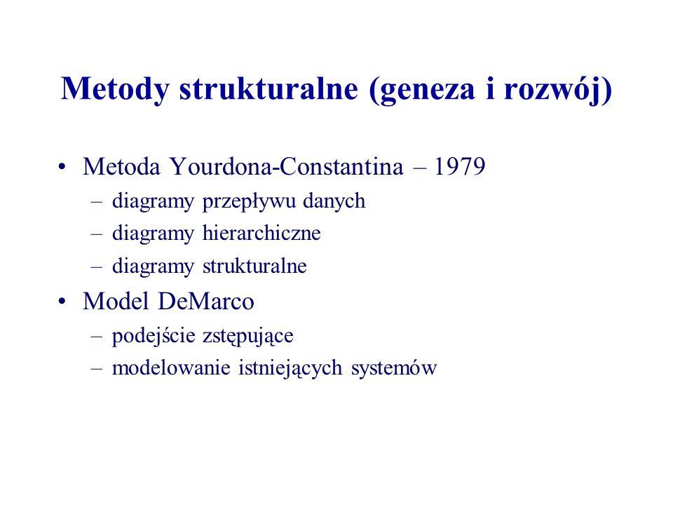 Metody strukturalne (geneza i rozwój) Metoda Yourdona-Constantina – 1979 –diagramy przepływu danych –diagramy hierarchiczne –diagramy strukturalne Mod
