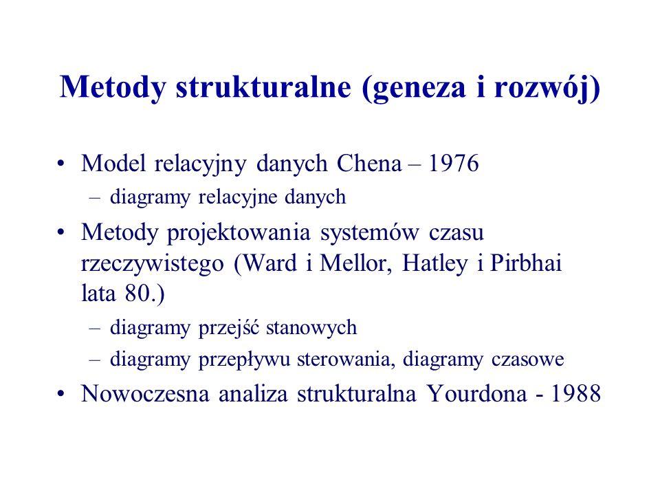 Metody strukturalne (geneza i rozwój) Model relacyjny danych Chena – 1976 –diagramy relacyjne danych Metody projektowania systemów czasu rzeczywistego