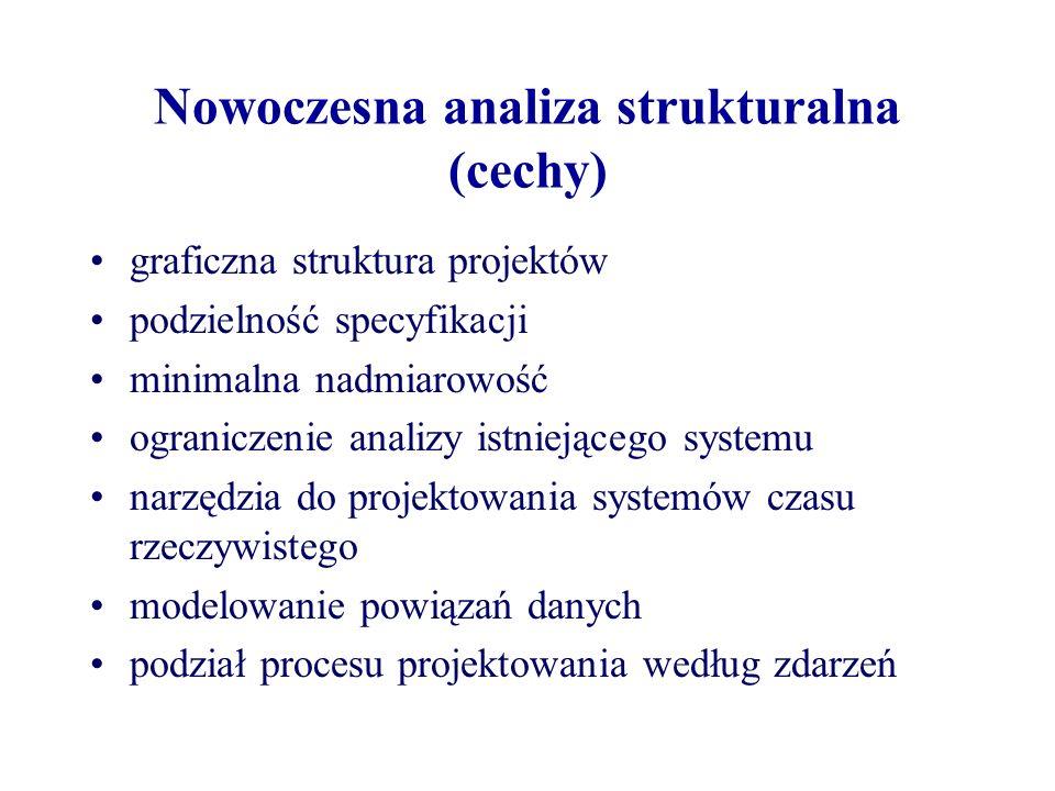 Nowoczesna analiza strukturalna (cechy) graficzna struktura projektów podzielność specyfikacji minimalna nadmiarowość ograniczenie analizy istniejąceg