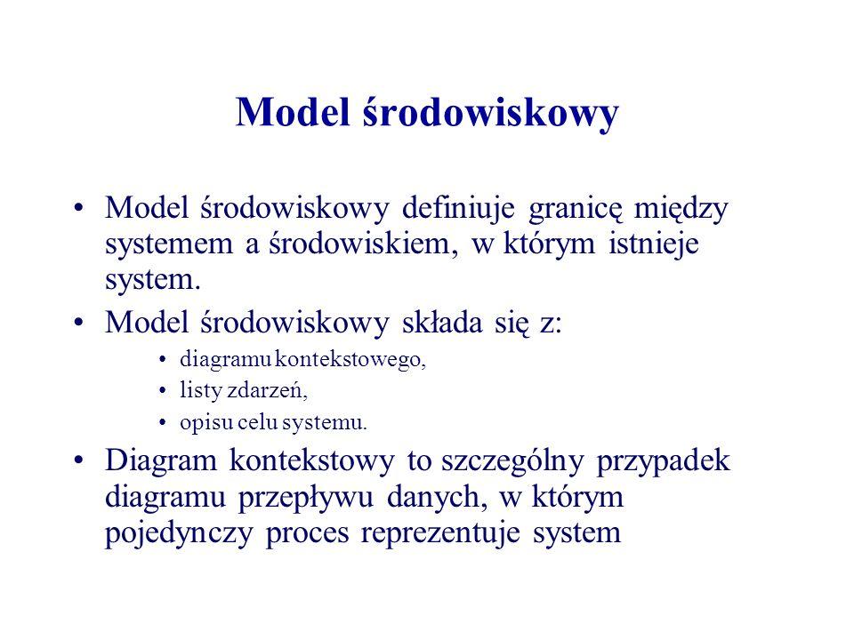Model środowiskowy Model środowiskowy definiuje granicę między systemem a środowiskiem, w którym istnieje system. Model środowiskowy składa się z: dia