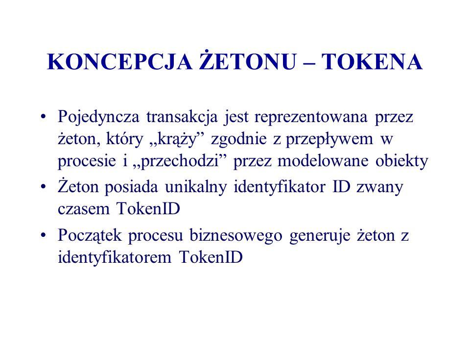 KONCEPCJA ŻETONU – TOKENA Główny TokenID jest wspólny dla wszystkich nowych żetonów generowanych w czasie rozwidlenia przepływu procesu Unikalne dla każdej nowej ścieżki w przypadku jej rozwidlenia uzupełnienie identyfikatora głównego TokenID nazywane jest czasem SubTokenID Jeśli ścieżki się łączą w taki sposób, że tylko jeden żeton może przejść dalej to po taki połączeniu SubTokenID może zostać odcięty