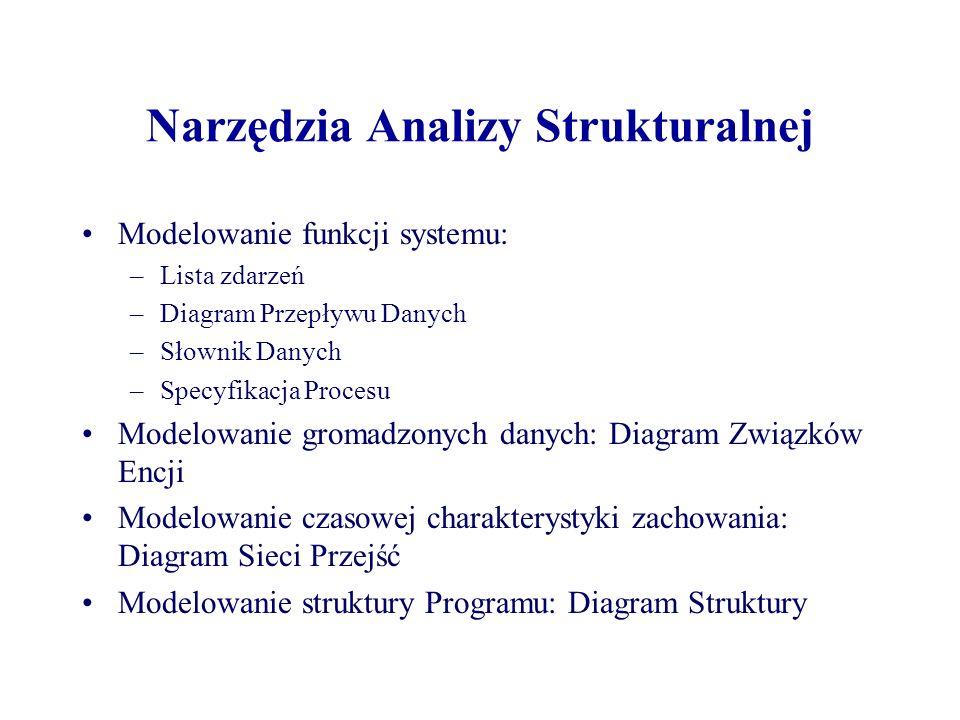 Narzędzia Analizy Strukturalnej Modelowanie funkcji systemu: –Lista zdarzeń –Diagram Przepływu Danych –Słownik Danych –Specyfikacja Procesu Modelowani
