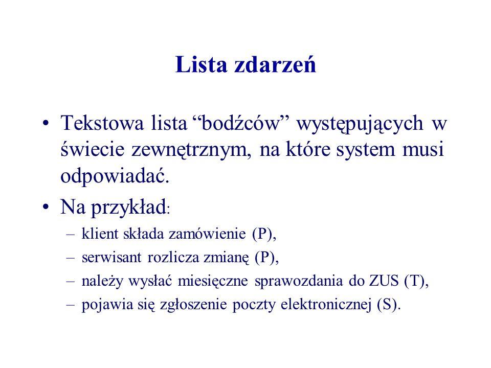 Lista zdarzeń Tekstowa lista bodźców występujących w świecie zewnętrznym, na które system musi odpowiadać. Na przykład : –klient składa zamówienie (P)