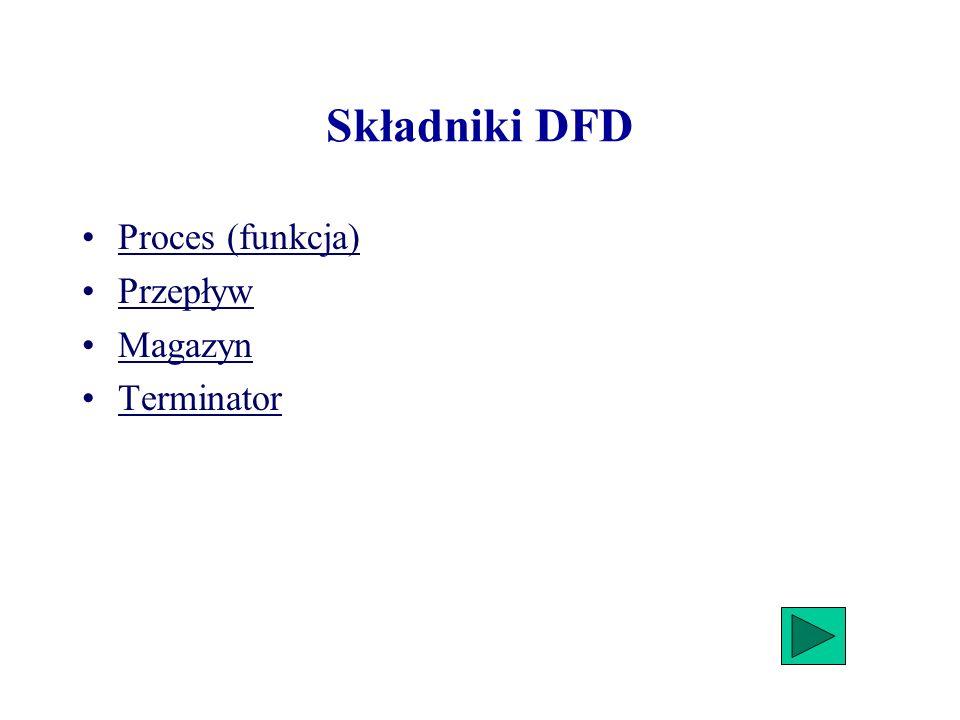 Składniki DFD Proces (funkcja) Przepływ Magazyn Terminator