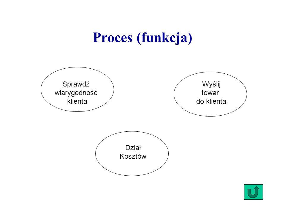 Sprawdź wiarygodność klienta Wyślij towar do klienta Dział Kosztów Proces (funkcja)