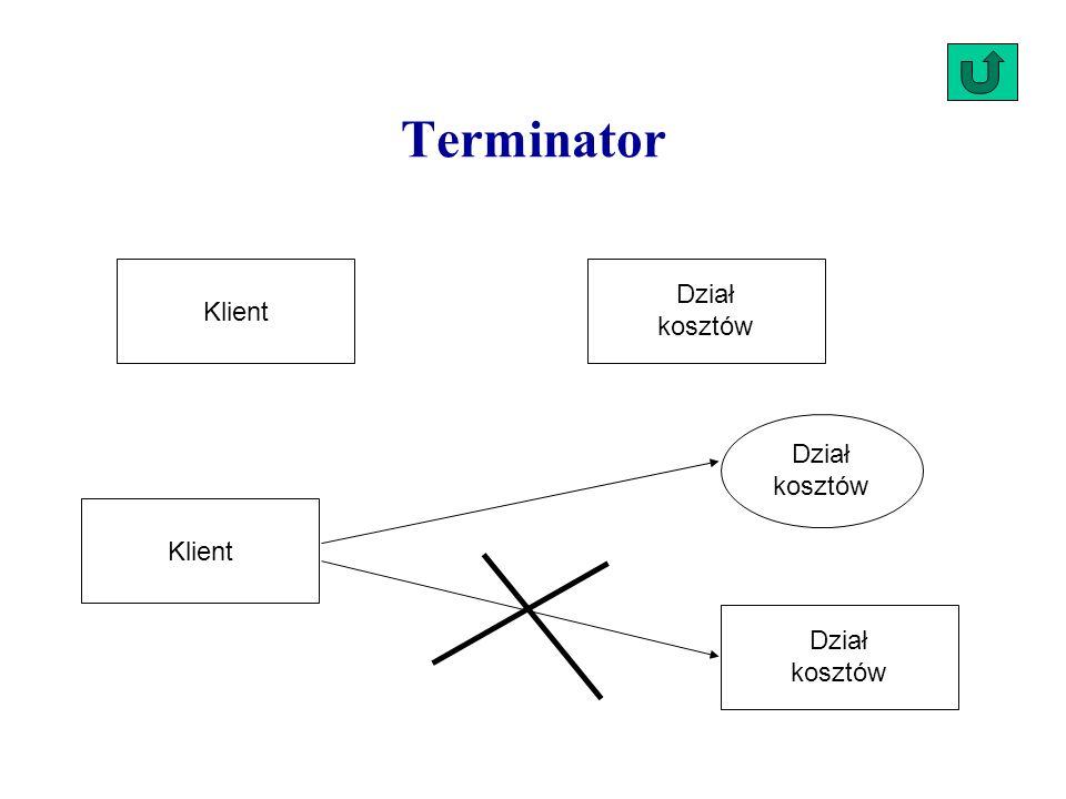 Klient Dział kosztów Dział kosztów Klient Dział kosztów Terminator