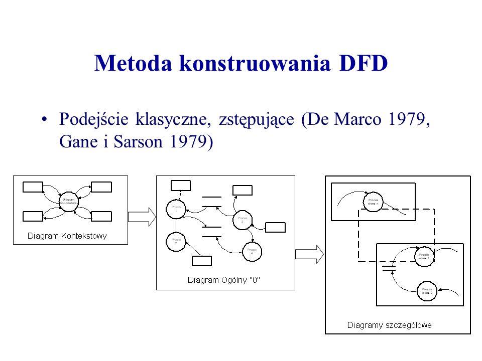 Metoda konstruowania DFD Podejście klasyczne, zstępujące (De Marco 1979, Gane i Sarson 1979)