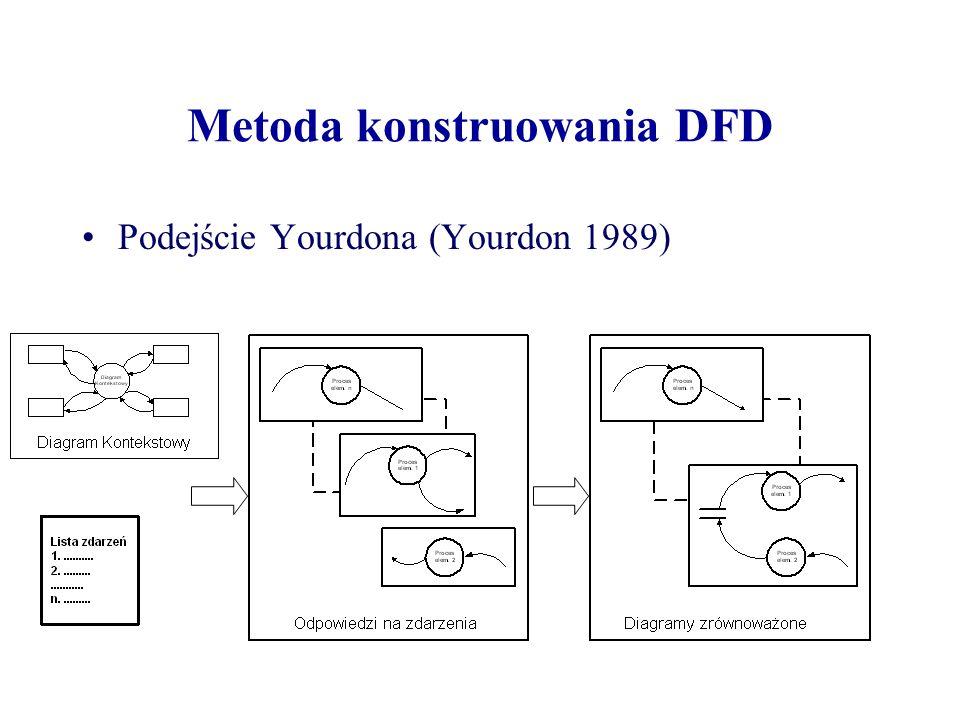 Metoda konstruowania DFD Podejście Yourdona (Yourdon 1989)