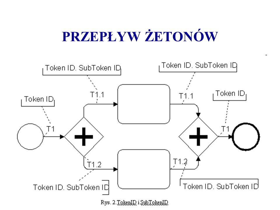 Metodyka ARIS – poziomy opisu Zdefiniowanie wymagań (requirements definition) – na poziomie tym określa się wymagania dla technologii informacyjnych Specyfikacja projektowa (design specification) – na tym poziomie powstaje specyfikacja systemu informacyjnego, który spełni postawione na pierwszym poziomie wymagania Opis implementacji (implementation description) – w ramach tego poziomu specyfikacja przekształcana jest we wdrożenie odpowiedniego sprzętu komputerowego i oprogramowania
