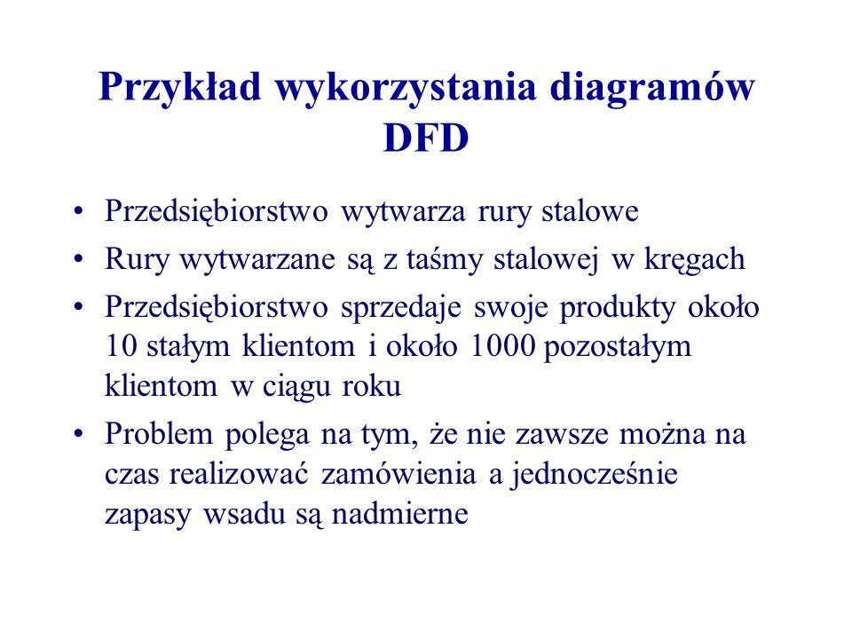 Przykład wykorzystania diagramów DFD Przedsiębiorstwo wytwarza rury stalowe Rury wytwarzane są z taśmy stalowej w kręgach Przedsiębiorstwo sprzedaje s