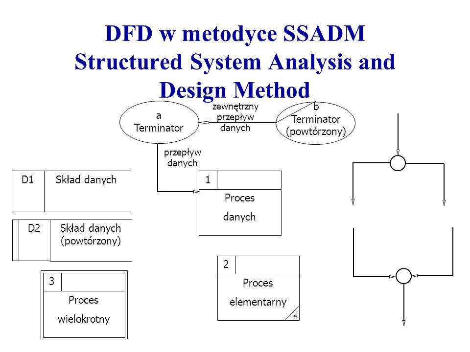 DFD w metodyce SSADM Structured System Analysis and Design Method D1 Skład danych D2 Skład danych (powtórzony) Proces danych 1 a Terminator b Terminat