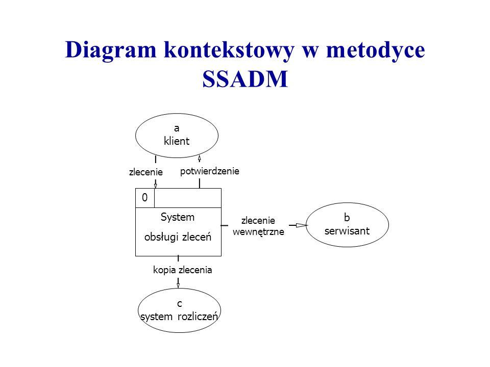 Diagram kontekstowy w metodyce SSADM System obsługi zleceń 0 a klient zlecenie potwierdzenie b serwisant c system rozliczeń kopia zlecenia zlecenie we