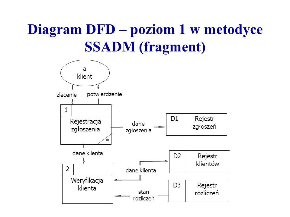 Diagram DFD – poziom 1 w metodyce SSADM (fragment) Rejestracja zgłoszenia 1 a klient zlecenie potwierdzenie dane klienta stan rozliczeń Weryfikacja kl