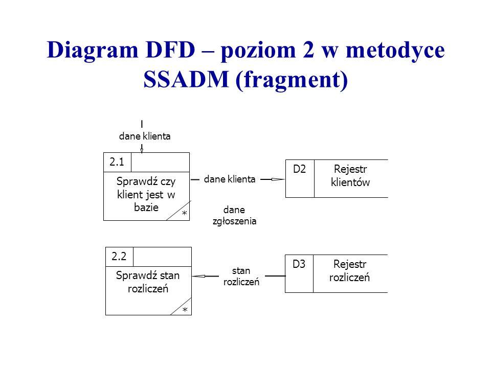 Diagram DFD – poziom 2 w metodyce SSADM (fragment) dane klienta stan rozliczeń Sprawdź czy klient jest w bazie 2.1D3 Rejestr rozliczeń dane zgłoszenia