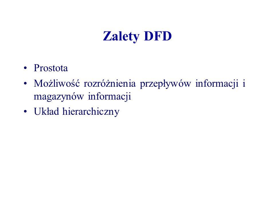Zalety DFD Prostota Możliwość rozróżnienia przepływów informacji i magazynów informacji Układ hierarchiczny