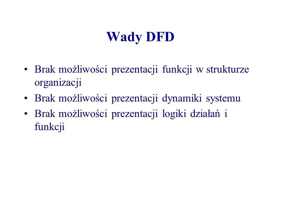 Wady DFD Brak możliwości prezentacji funkcji w strukturze organizacji Brak możliwości prezentacji dynamiki systemu Brak możliwości prezentacji logiki