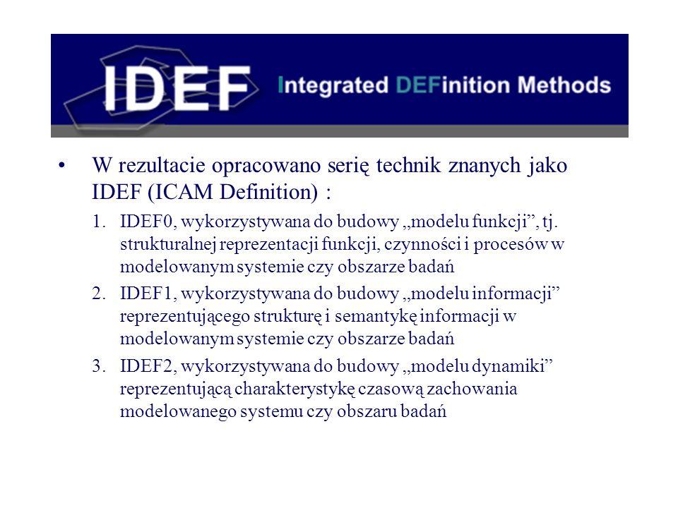 W rezultacie opracowano serię technik znanych jako IDEF (ICAM Definition) : 1.IDEF0, wykorzystywana do budowy modelu funkcji, tj. strukturalnej reprez