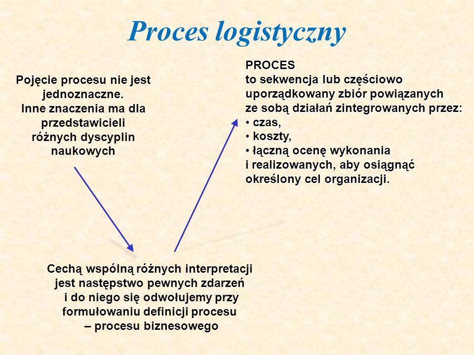 Proces logistyczny Pojęcie procesu nie jest jednoznaczne. Inne znaczenia ma dla przedstawicieli różnych dyscyplin naukowych Cechą wspólną różnych inte