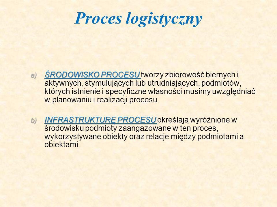 a) ŚRODOWISKO PROCESU a) ŚRODOWISKO PROCESU tworzy zbiorowość biernych i aktywnych, stymulujących lub utrudniających, podmiotów, których istnienie i s