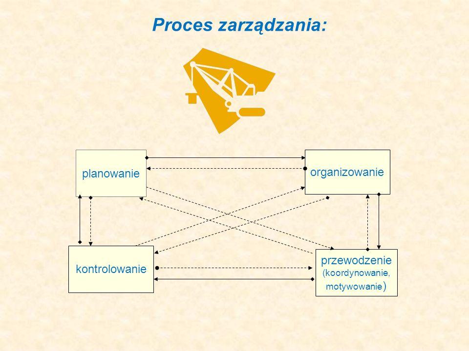 Proces zarządzania: planowanie organizowanie przewodzenie (koordynowanie, motywowanie ) kontrolowanie