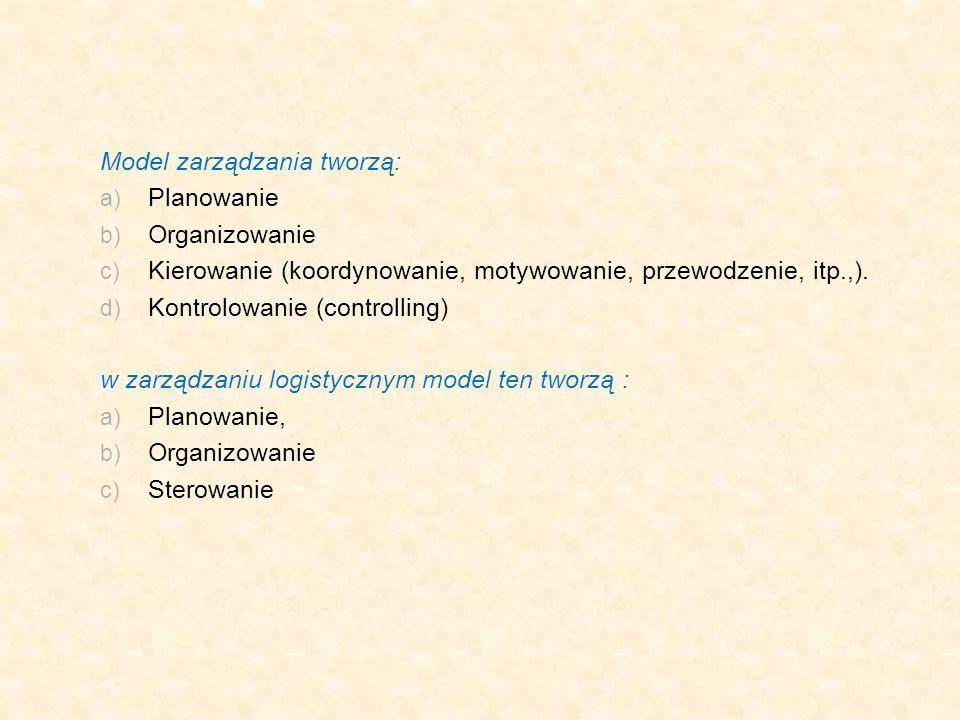 Model zarządzania tworzą: a) Planowanie b) Organizowanie c) Kierowanie (koordynowanie, motywowanie, przewodzenie, itp.,). d) Kontrolowanie (controllin