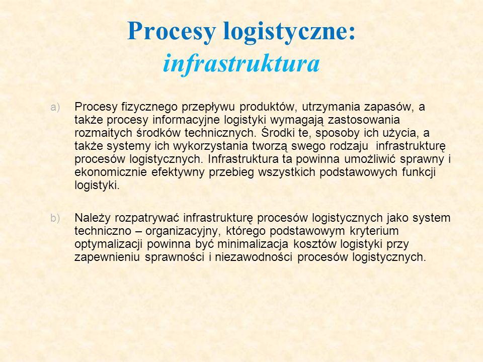 Procesy logistyczne: infrastruktura a) Procesy fizycznego przepływu produktów, utrzymania zapasów, a także procesy informacyjne logistyki wymagają zas