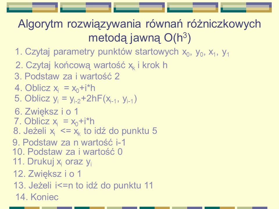 Algorytm rozwiązywania równań różniczkowych metodą jawną O(h 3 ) 1. Czytaj parametry punktów startowych x 0, y 0, x 1, y 1 2. Czytaj końcową wartość x